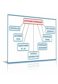 Внутренняя оптимизация сайта (1 страница)